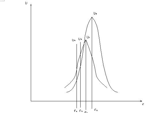 图1微波谐振曲线